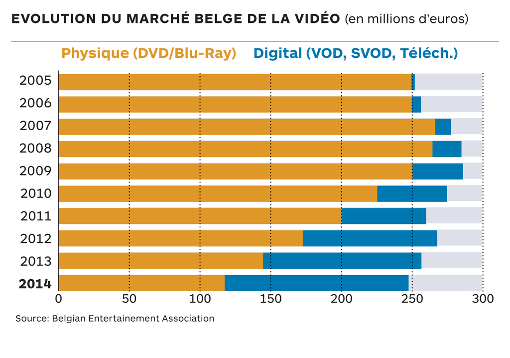video market belgium